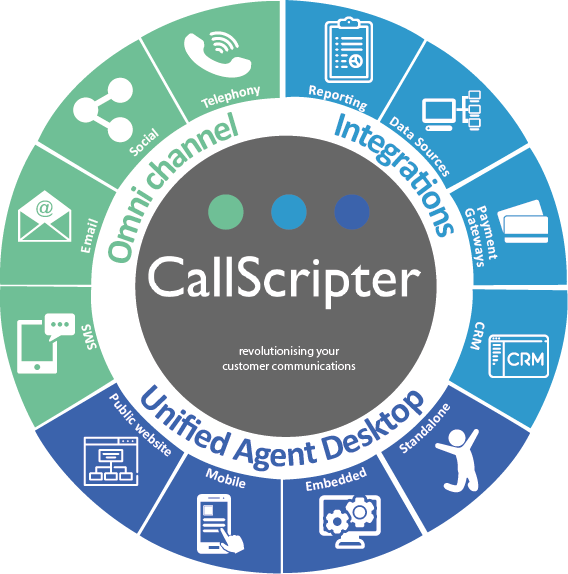 CallScripter Synergy Wheel